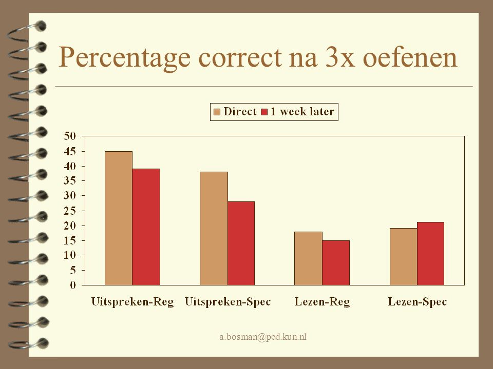 Percentage correct na 3x oefenen