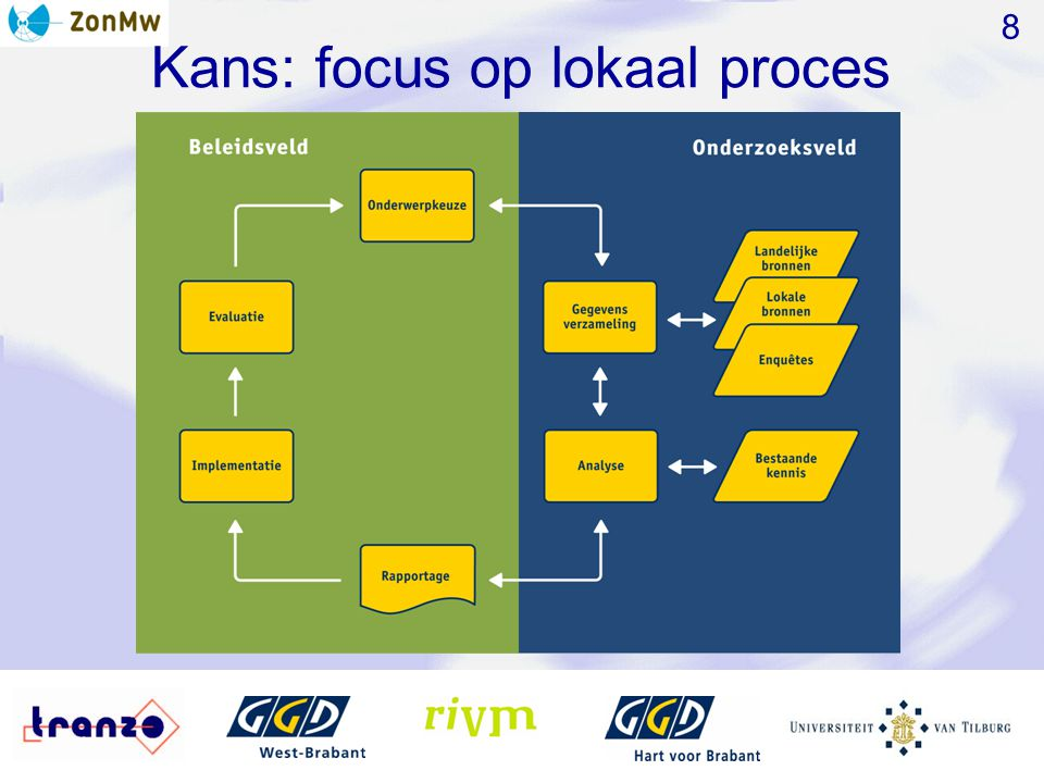 Kans: focus op lokaal proces