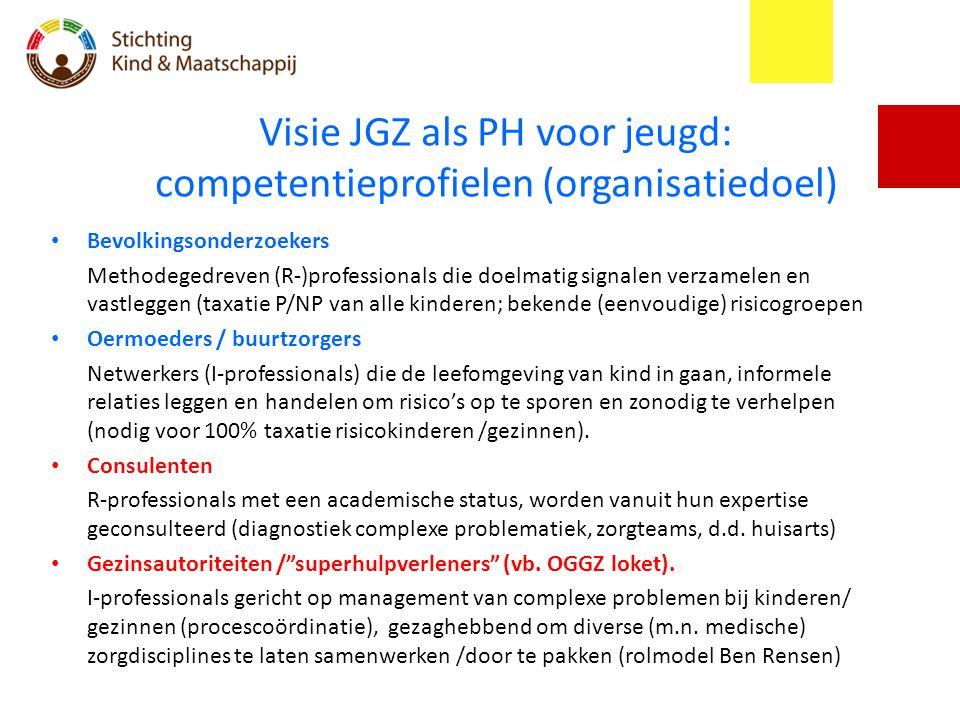 Visie JGZ als PH voor jeugd: competentieprofielen (organisatiedoel)