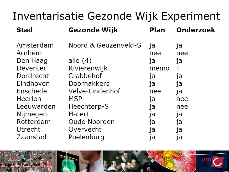 Inventarisatie Gezonde Wijk Experiment