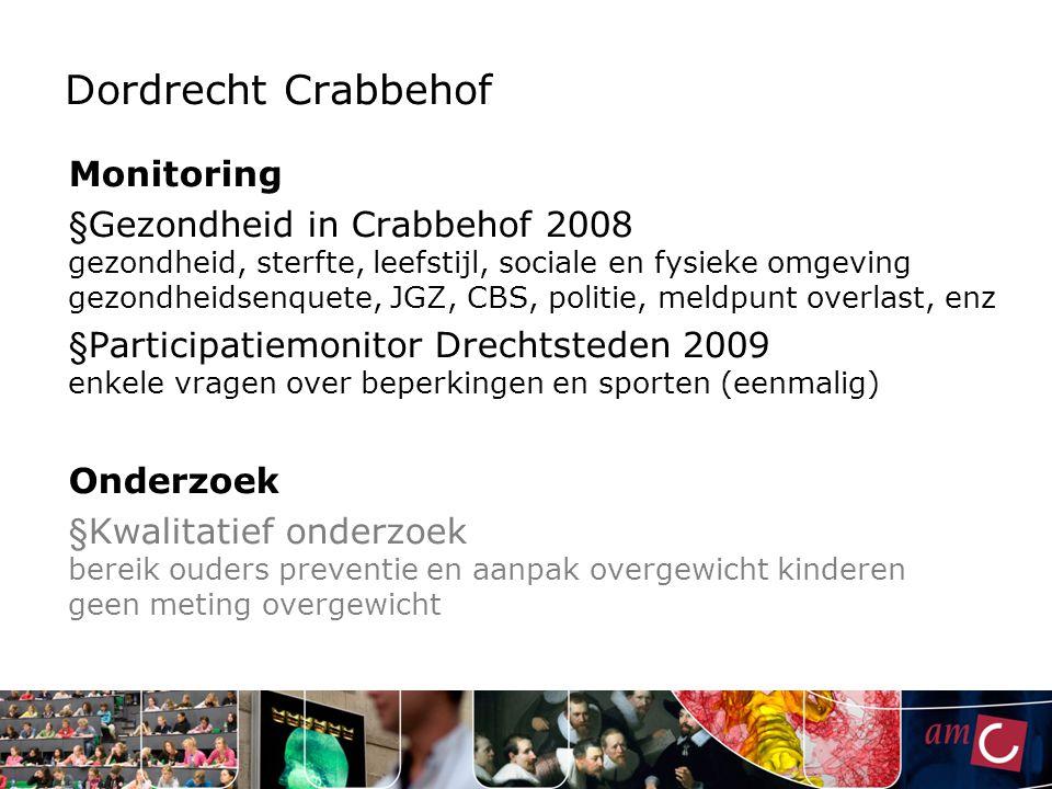 Dordrecht Crabbehof Monitoring
