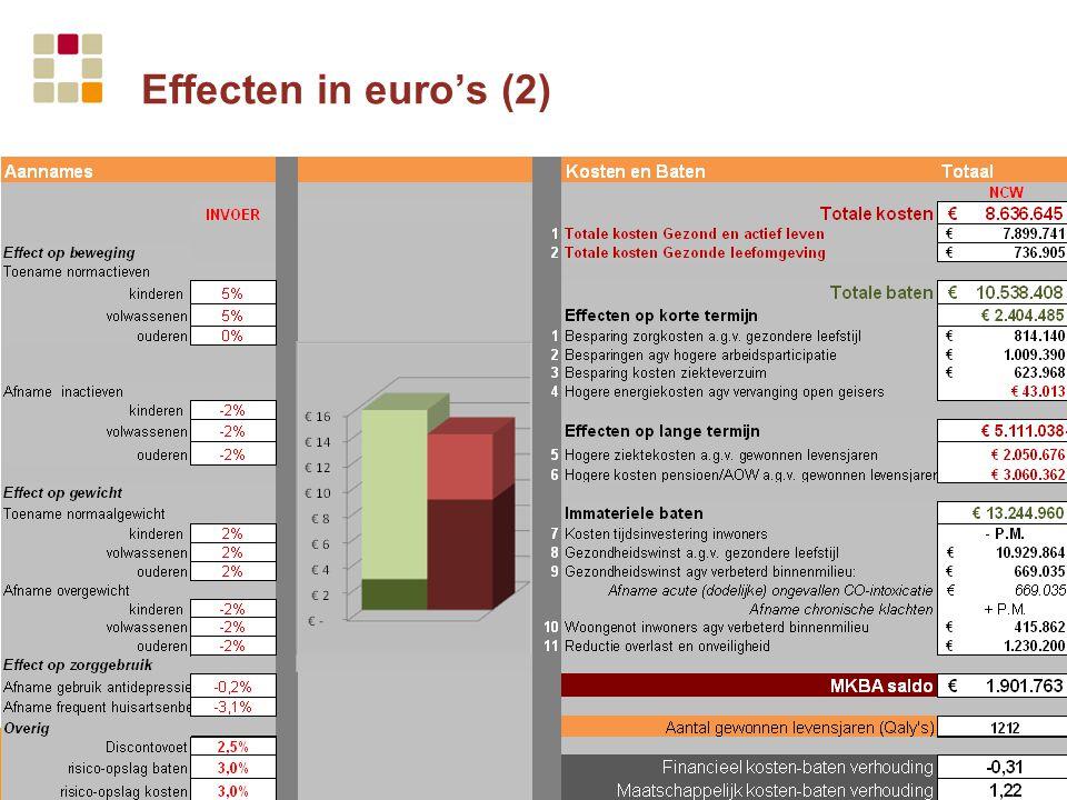 Effecten in euro's (2)