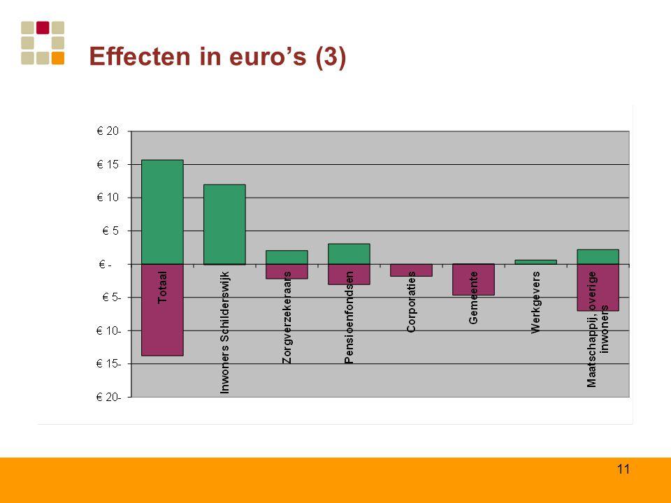 Effecten in euro's (3)