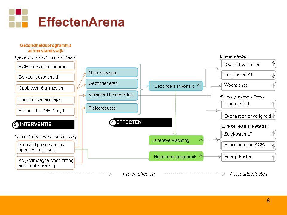 EffectenArena