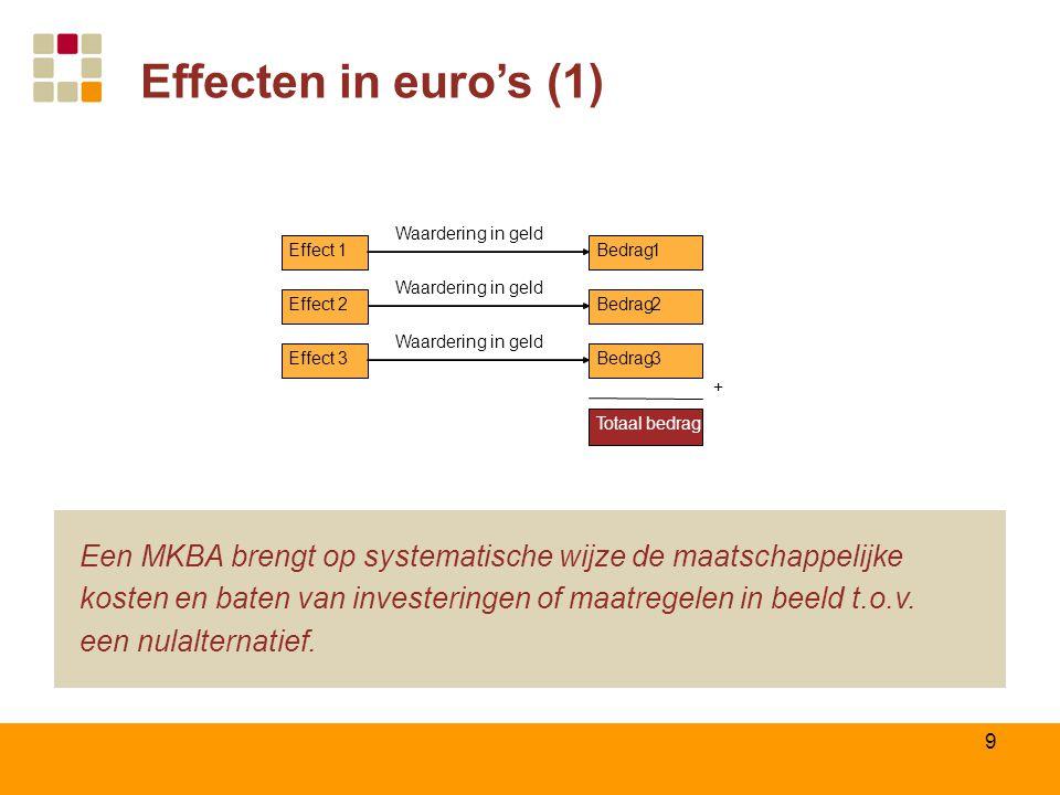 Effecten in euro's (1) Effect 1. Totaal. bedrag. Effect 2. Effect 3. Waardering in geld. Bedrag.