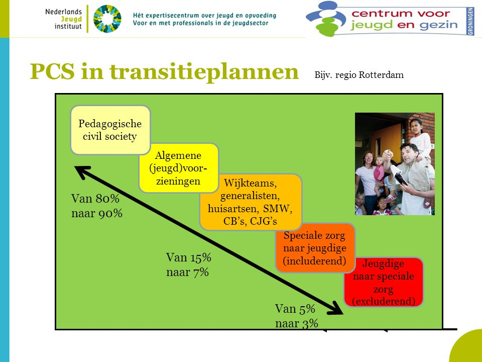 PCS in transitieplannen