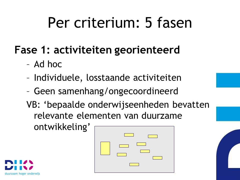 Per criterium: 5 fasen Fase 1: activiteiten georienteerd Ad hoc