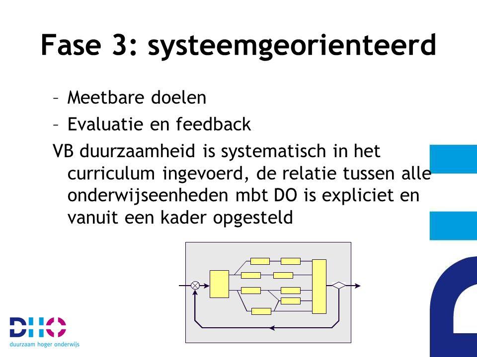 Fase 3: systeemgeorienteerd