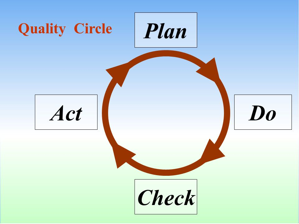 Plan Quality Circle Act Do Check