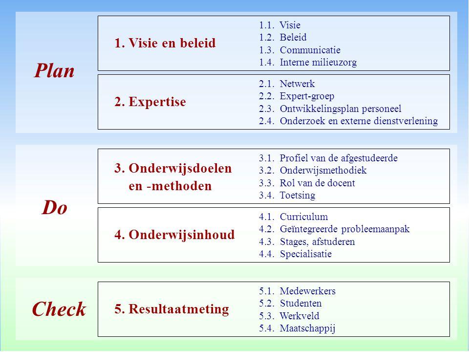 Plan Do Check 1. Visie en beleid 2. Expertise 3. Onderwijsdoelen