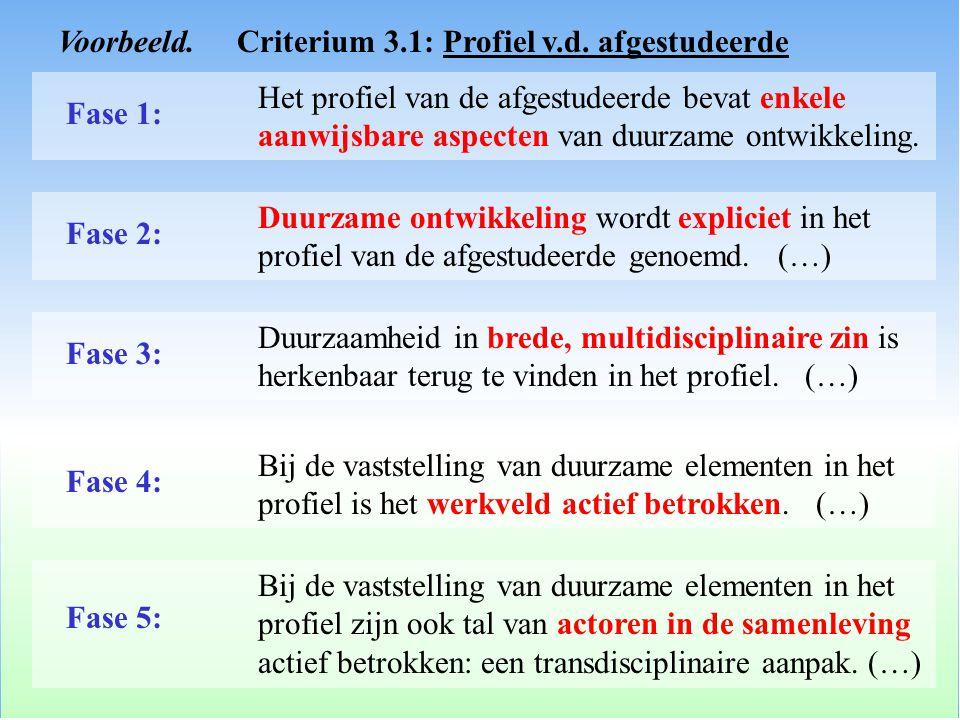 Voorbeeld. Criterium 3.1: Profiel v.d. afgestudeerde