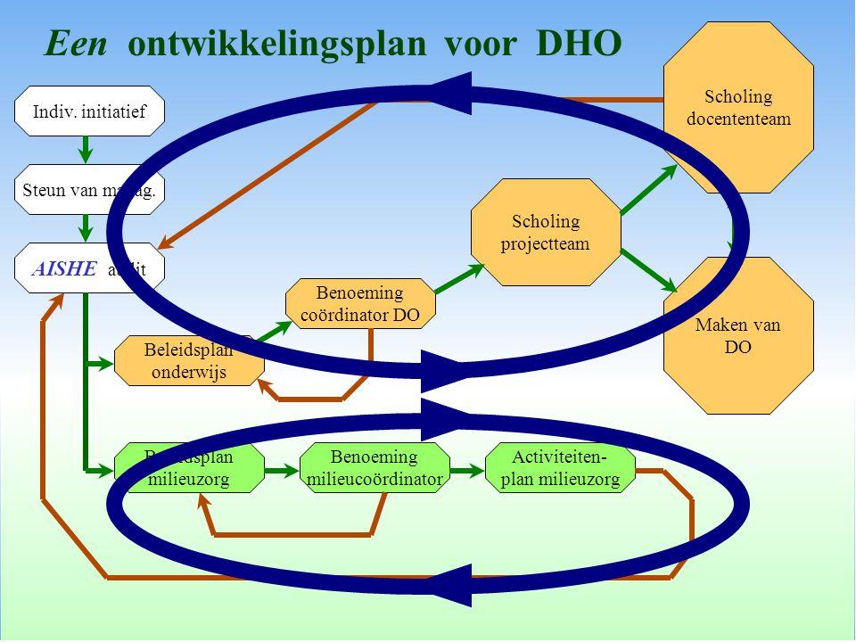 Een ontwikkelingsplan voor DHO