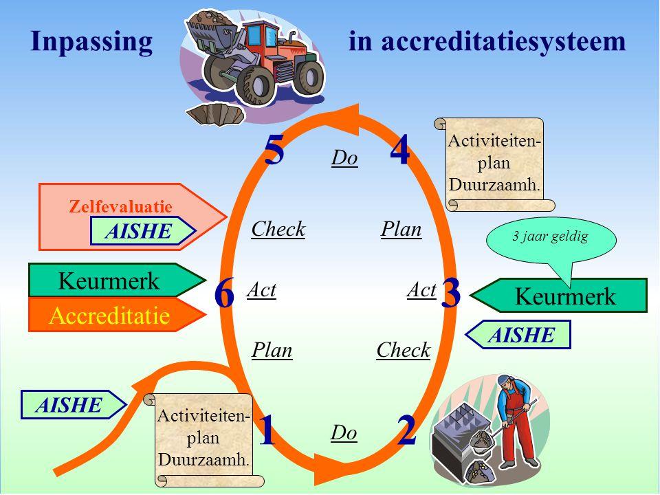 5 4 6 3 1 2 Inpassing in accreditatiesysteem Keurmerk Keurmerk