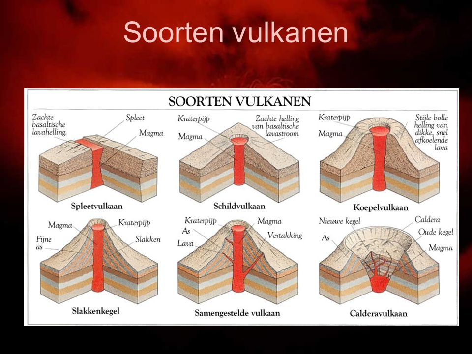 Vulkanen Ppt Video Online Download