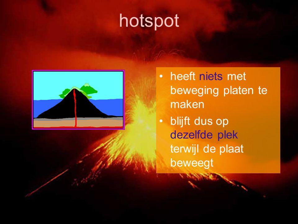 hotspot heeft niets met beweging platen te maken