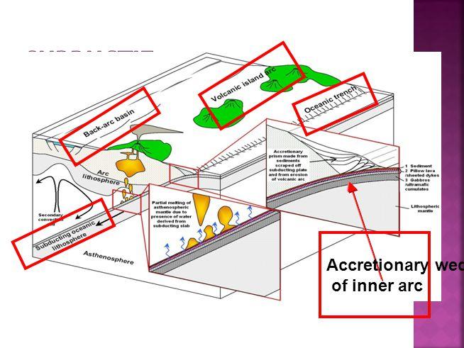 Subductie Accretionary wedge of inner arc www.vu.nl/aardwetenschappen