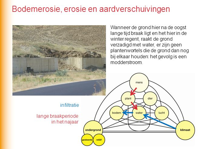 Bodemerosie, erosie en aardverschuivingen