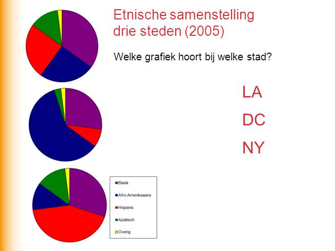 LA DC NY Etnische samenstelling drie steden (2005)