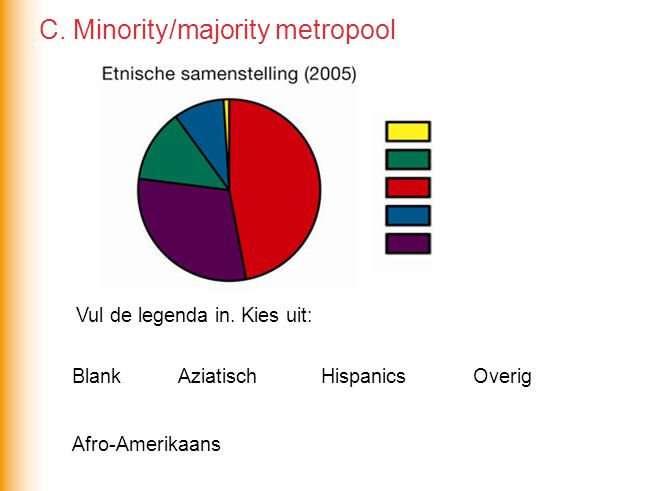 C. Minority/majority metropool