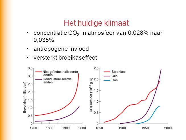 Het huidige klimaat concentratie CO2 in atmosfeer van 0,028% naar 0,035% antropogene invloed.