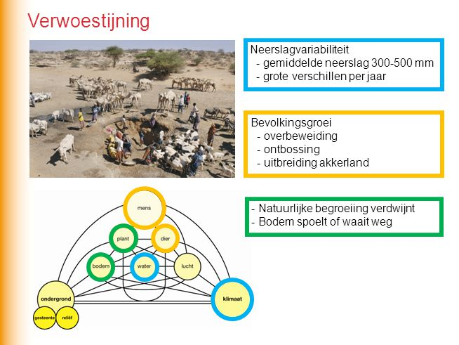 Verwoestijning Neerslagvariabiliteit - gemiddelde neerslag 300-500 mm