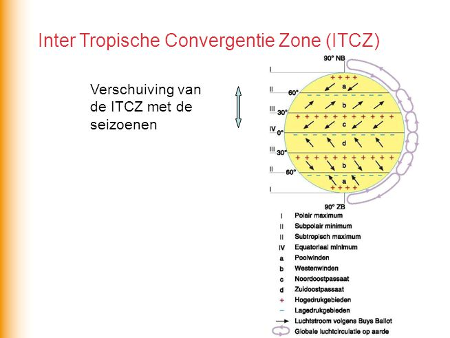 Inter Tropische Convergentie Zone (ITCZ)