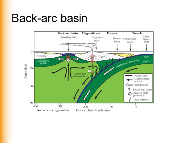 Back-arc basin www.vu.nl/aardwetenschappen
