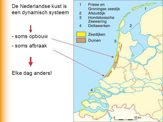 De Nederlandse kust is een dynamisch systeem