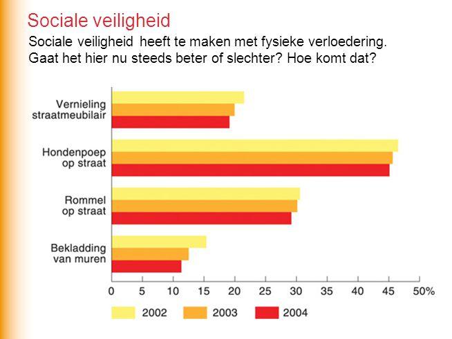 Sociale veiligheid Sociale veiligheid heeft te maken met fysieke verloedering.
