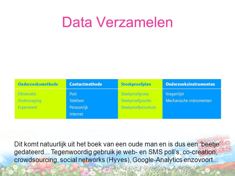 Data Verzamelen