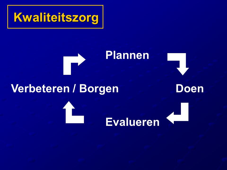 Kwaliteitszorg Plannen Verbeteren / Borgen Doen Evalueren