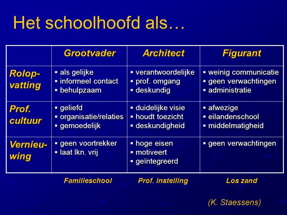 Het schoolhoofd als… Grootvader Architect Figurant Rolop-vatting