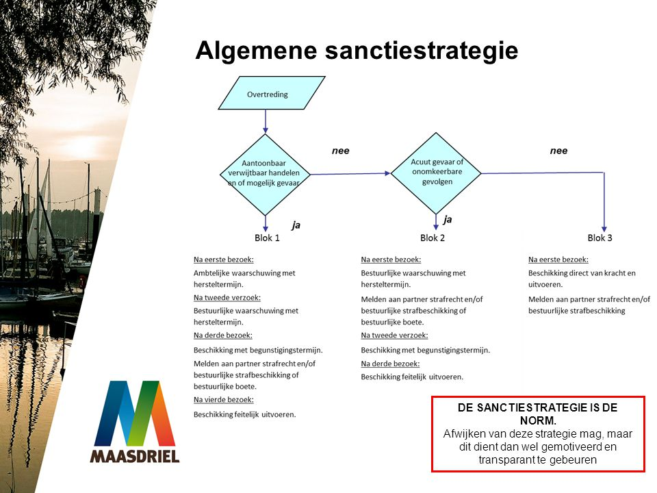 DE SANCTIESTRATEGIE IS DE NORM.