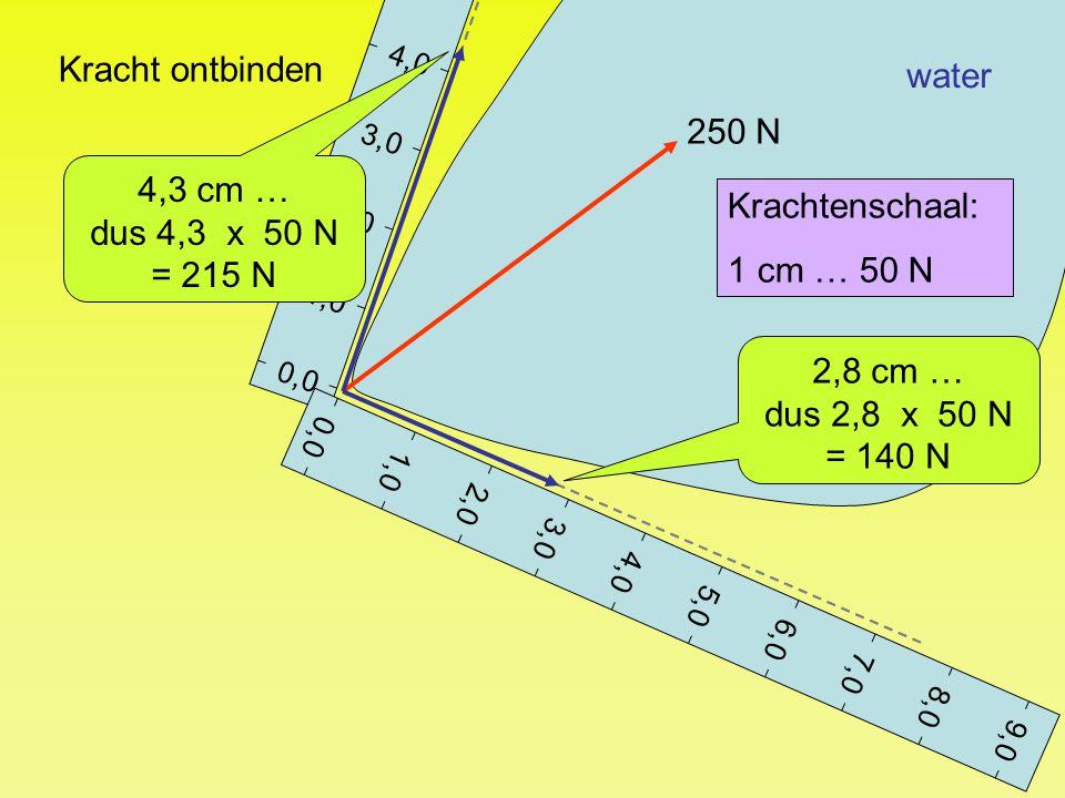 Kracht ontbinden water 250 N 4,3 cm … dus 4,3 x 50 N Krachtenschaal:
