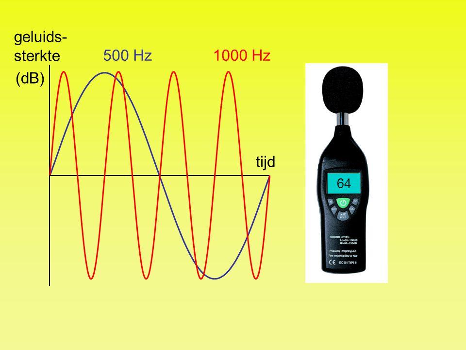 geluids-sterkte 500 Hz 1000 Hz (dB) tijd 64