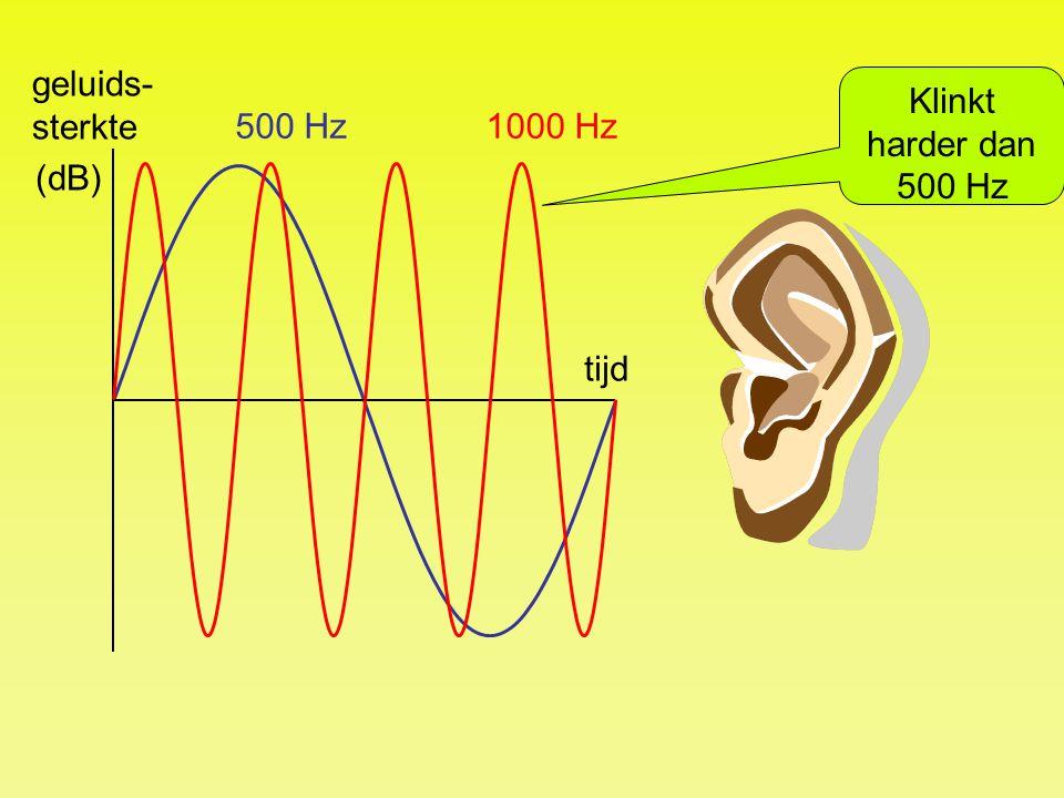 geluids-sterkte Klinkt harder dan 500 Hz 500 Hz 1000 Hz (dB) tijd
