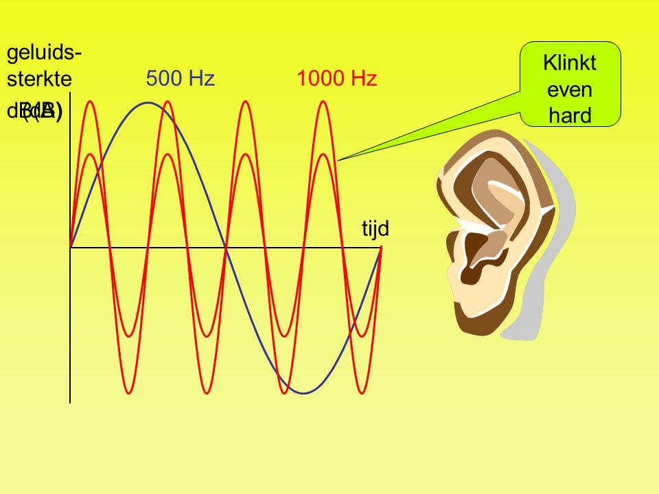 geluids-sterkte Klinkt even hard 500 Hz 1000 Hz dB(A) (dB) tijd