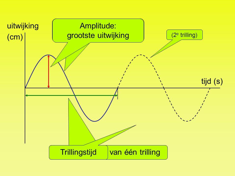 Eén trilling: één keer op en neer. Amplitude: grootste uitwijking (cm)