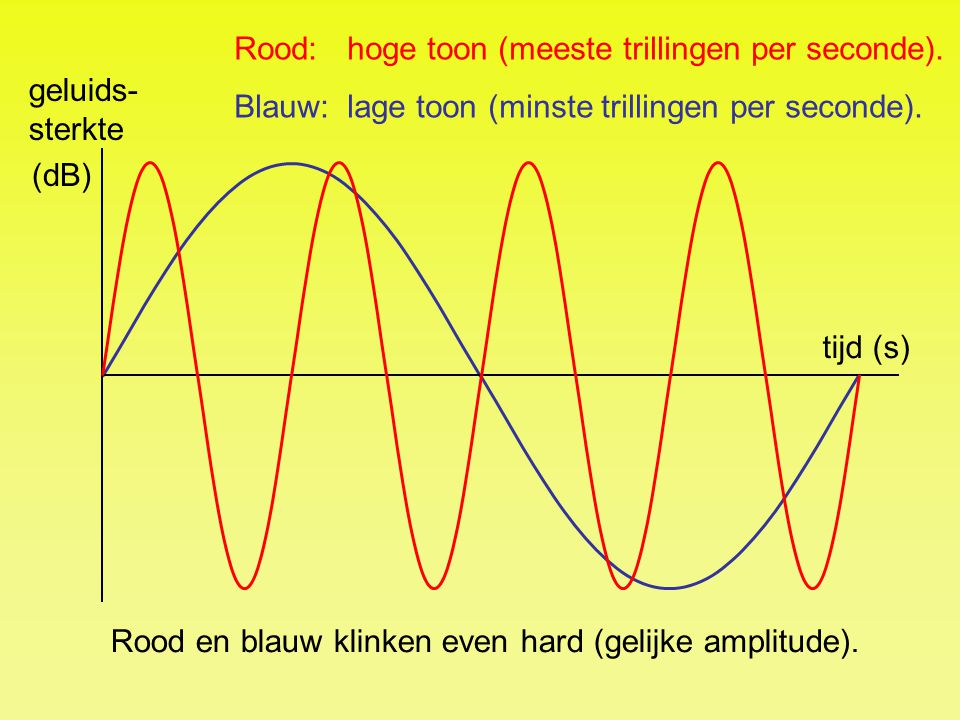 Rood: hoge toon (meeste trillingen per seconde).