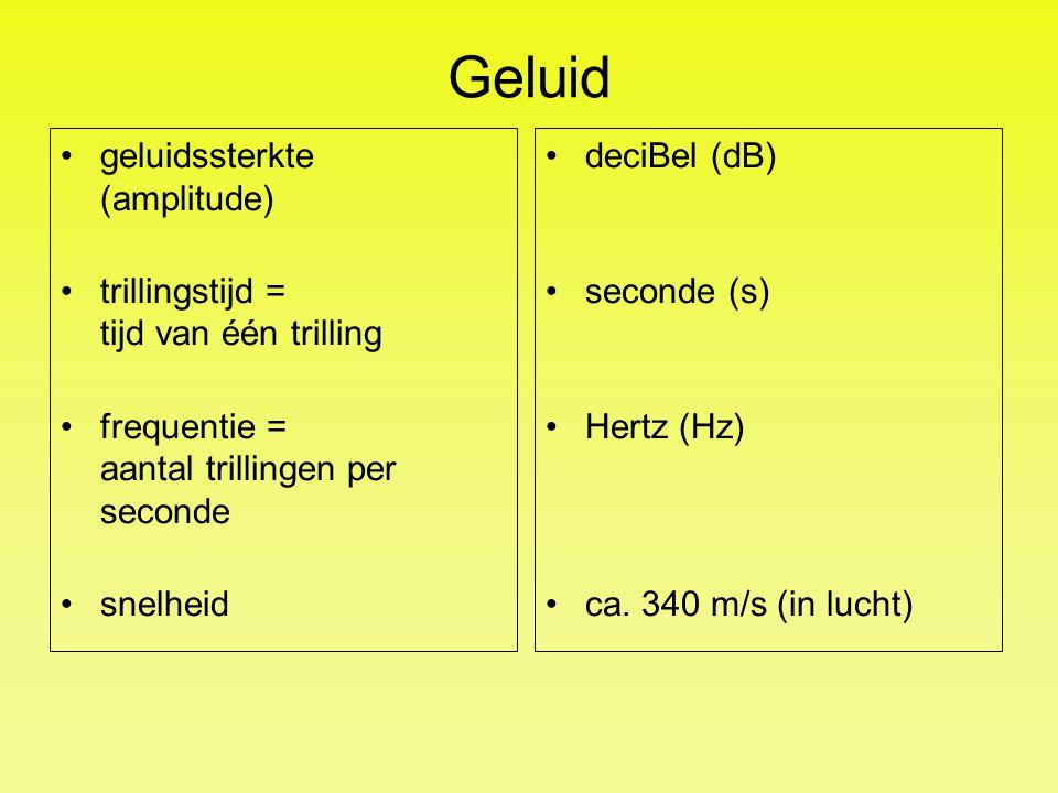 Geluid geluidssterkte (amplitude)