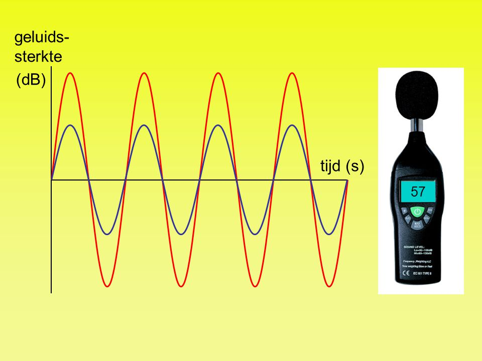 geluids-sterkte (dB) tijd (s) 57 54