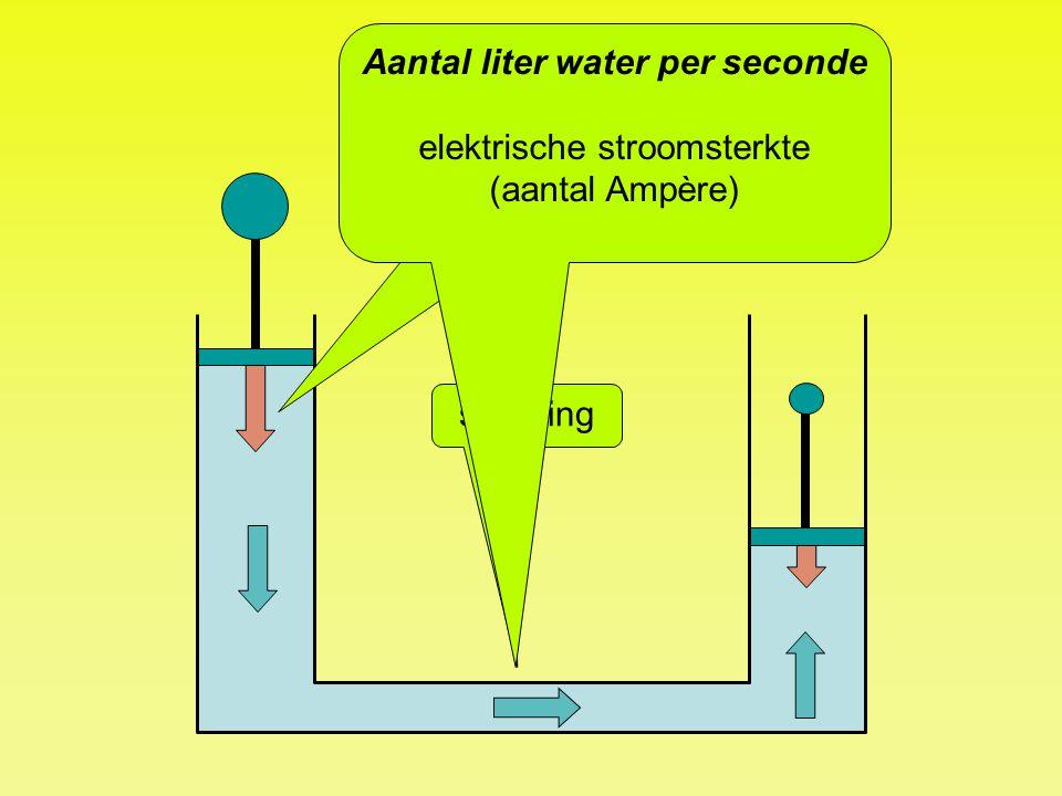 Aantal liter water per seconde elektrische stroomsterkte