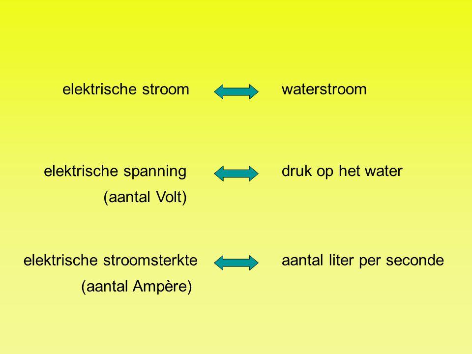 elektrische stroom waterstroom. elektrische spanning. druk op het water. (aantal Volt) elektrische stroomsterkte.