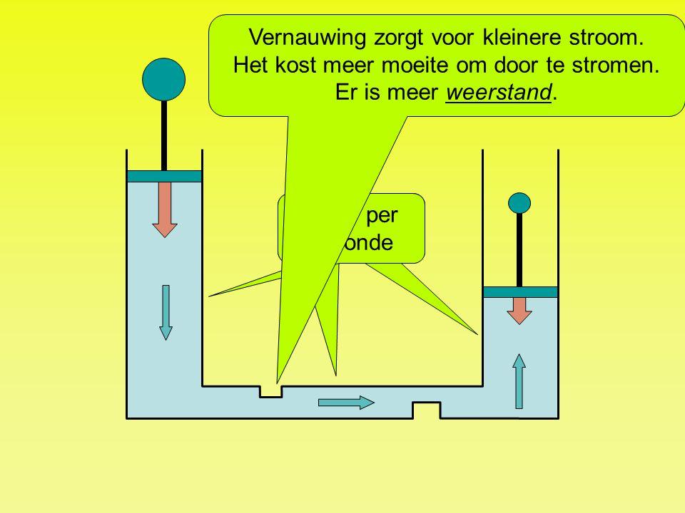 Vernauwing zorgt voor kleinere stroom.