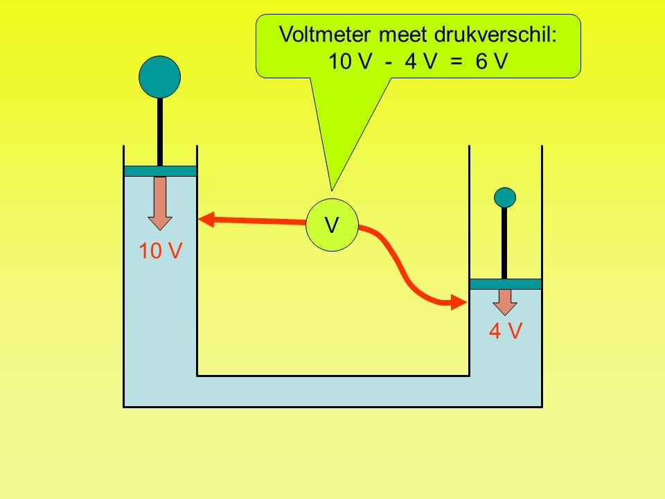 Voltmeter meet drukverschil: 10 V - 4 V = 6 V