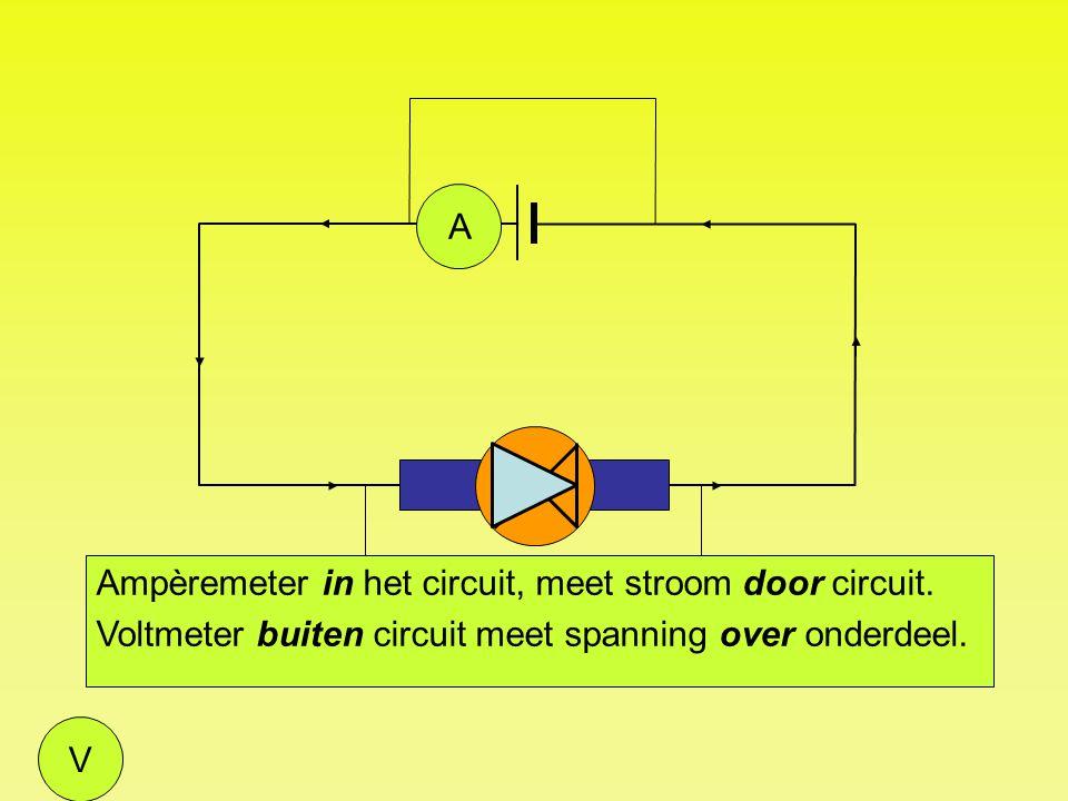 A Ampèremeter in het circuit, meet stroom door circuit. Voltmeter buiten circuit meet spanning over onderdeel.