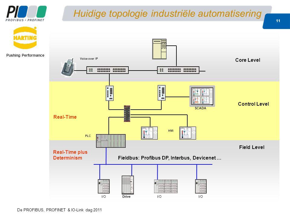 Huidige topologie industriële automatisering