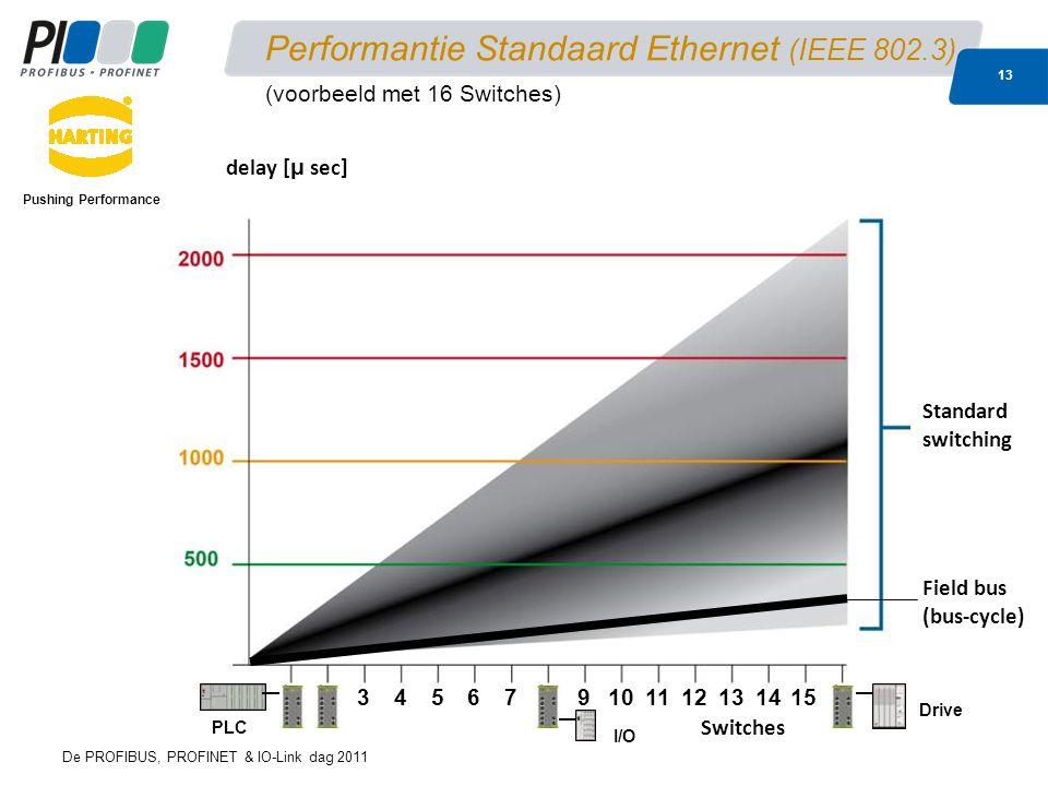 Performantie Standaard Ethernet (IEEE 802.3)