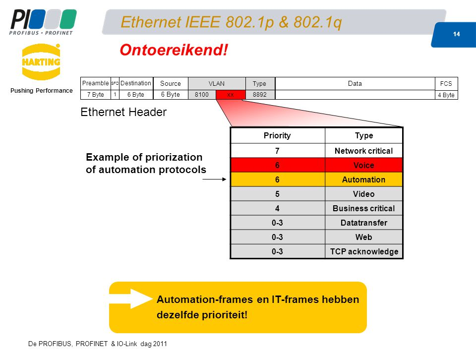 Ethernet IEEE 802.1p & 802.1q Ontoereikend! Ethernet Header