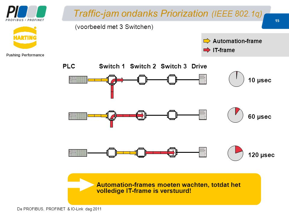 Traffic-jam ondanks Priorization (IEEE 802.1q)
